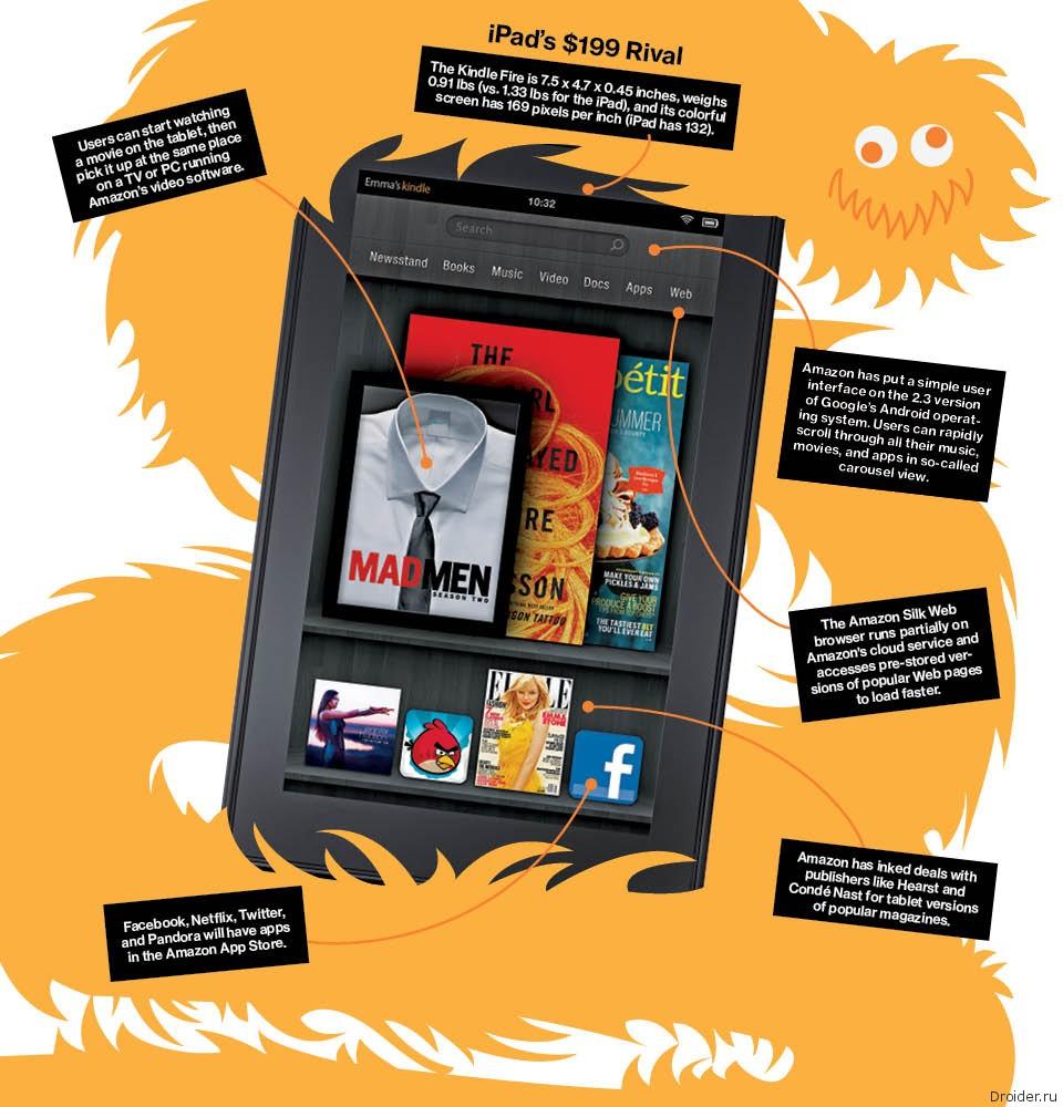 свой первый Android планшет Amazon Fire. | Droider.ru