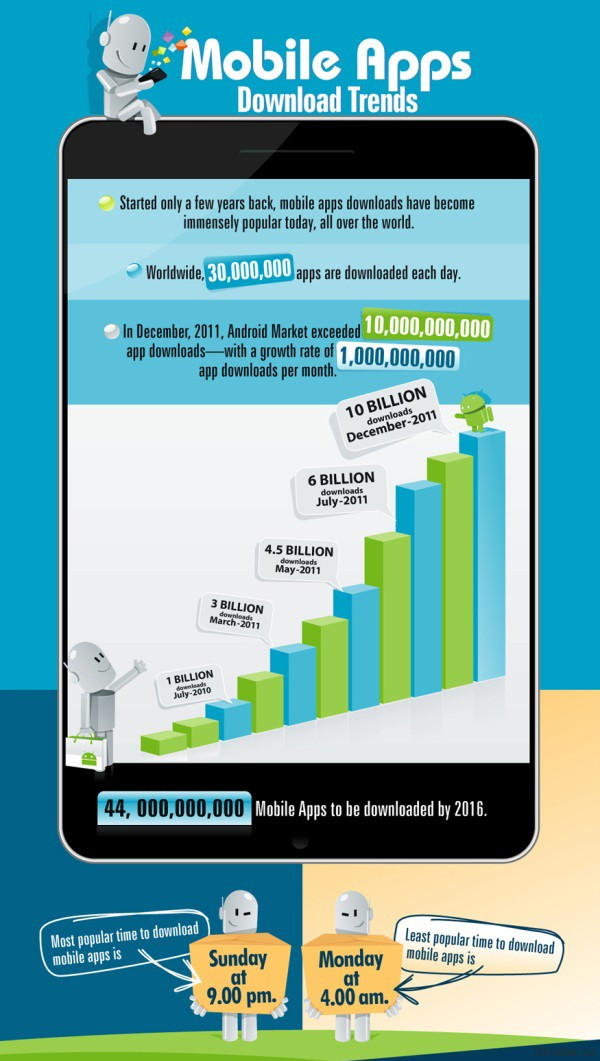 App download infographic