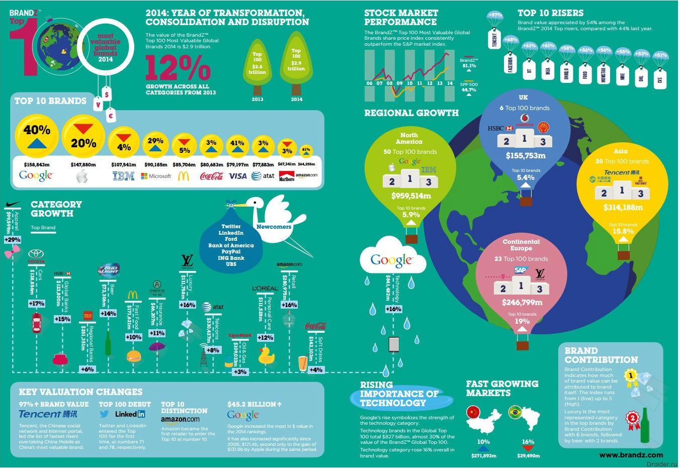 Инфографика Millward Brown Optimor