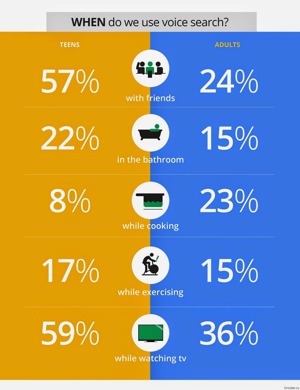 Статистика голосовых запросов в Google Now