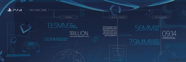 Инфографика про PS4