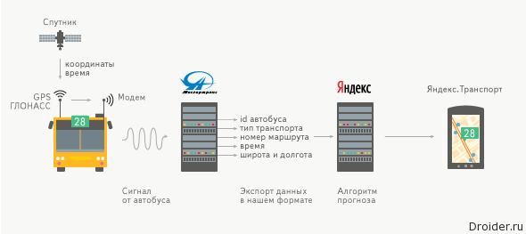 Как работает Яндекс.Транспорт