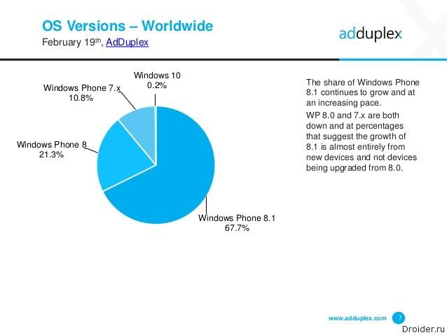 Соотношение мобильных ОС от Microsoft