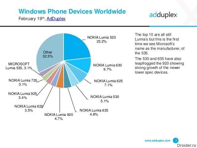 Соотношение смартфонов под управлением Windows