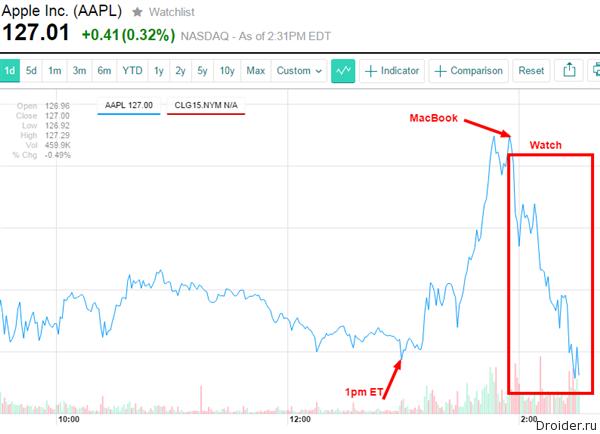 Реакция биржи