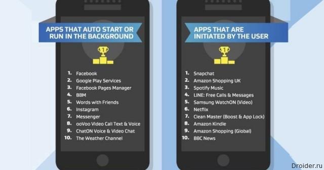 10 приложений, «тормозящих» Android-смартфон, по версии AVG