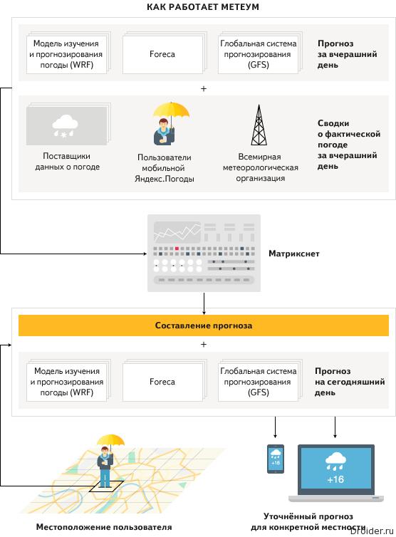 Яндекс Метеум