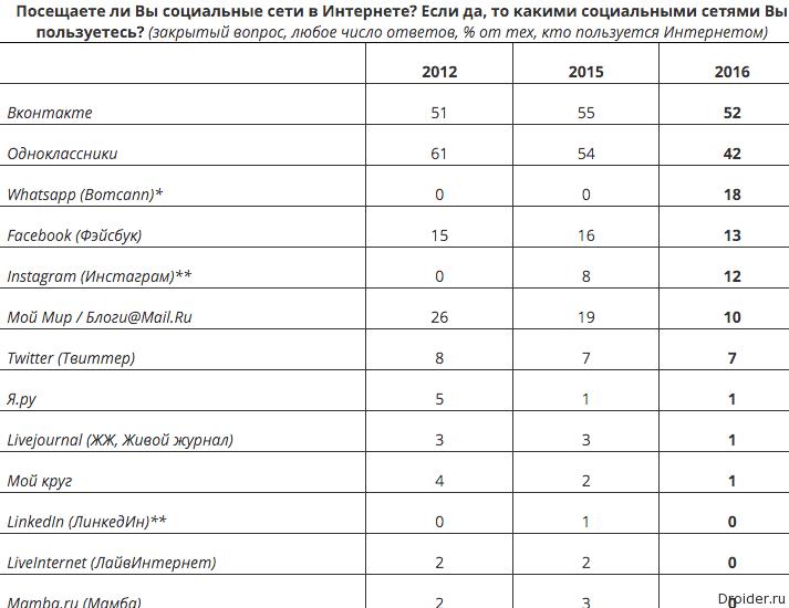 Рейтинг самых популярных сервисов для общения в России |Android