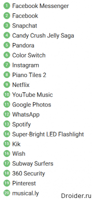 Google Play Top