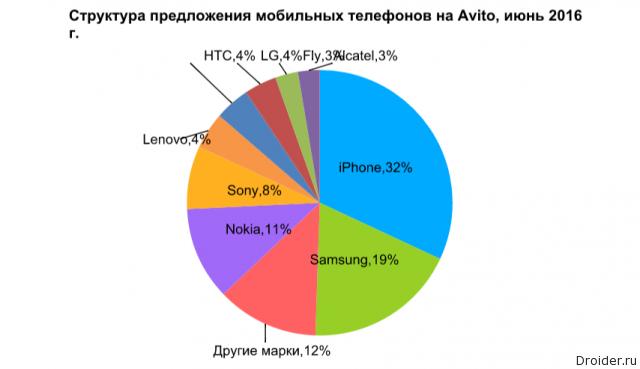 График Avito, июнь 2016
