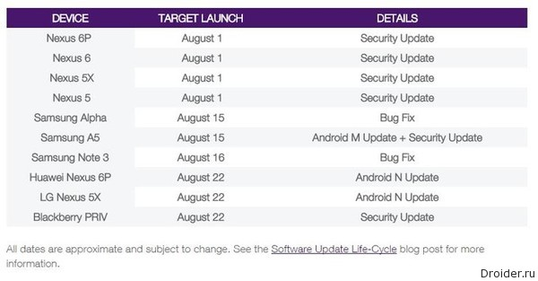 android 7 release