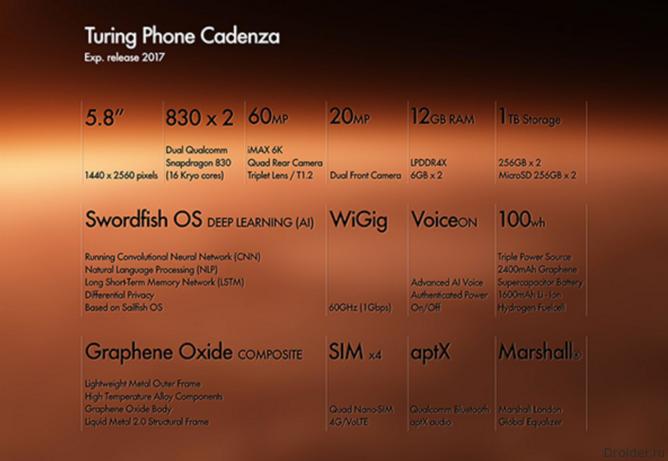Характеристики Turing phone cadenza