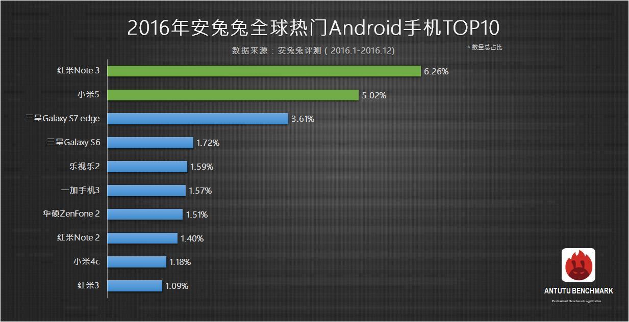 Самые популярные Android-смартфоны в России