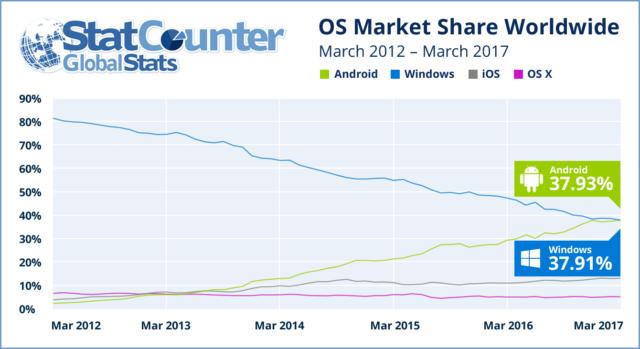 Android — самая популярная ОС