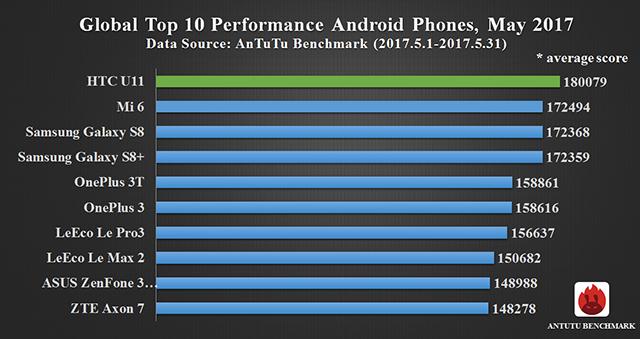 Самые мощные смартфоны за 2017 год