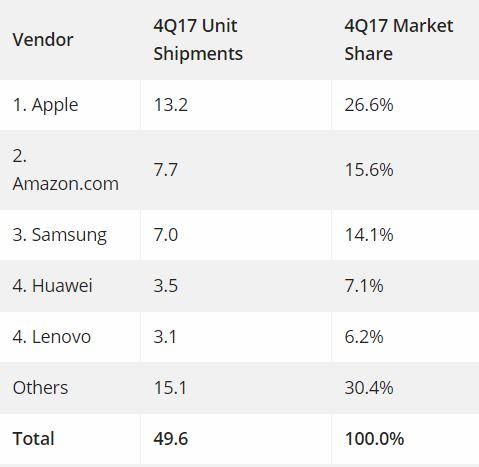 Лидеры рынка планшетов
