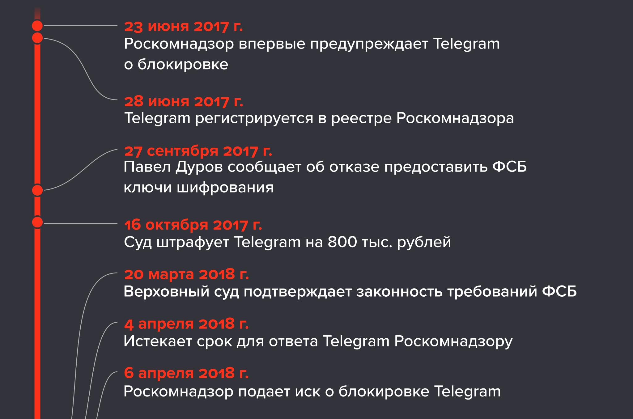 Telegram в РФ под запретом. Что делать?