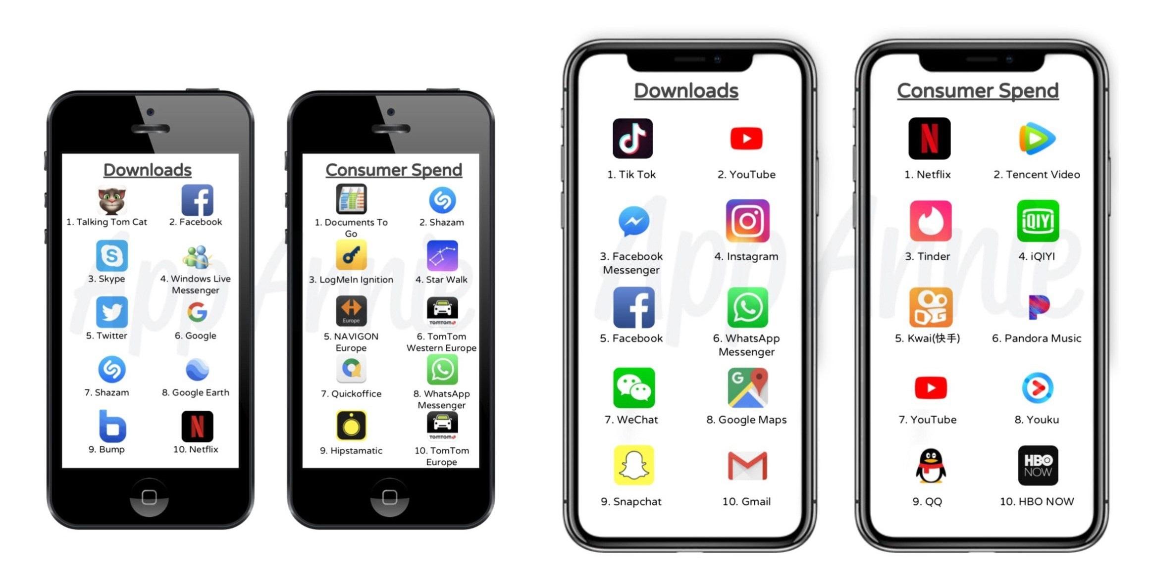 Самые популярные приложения на iOS за 10 лет