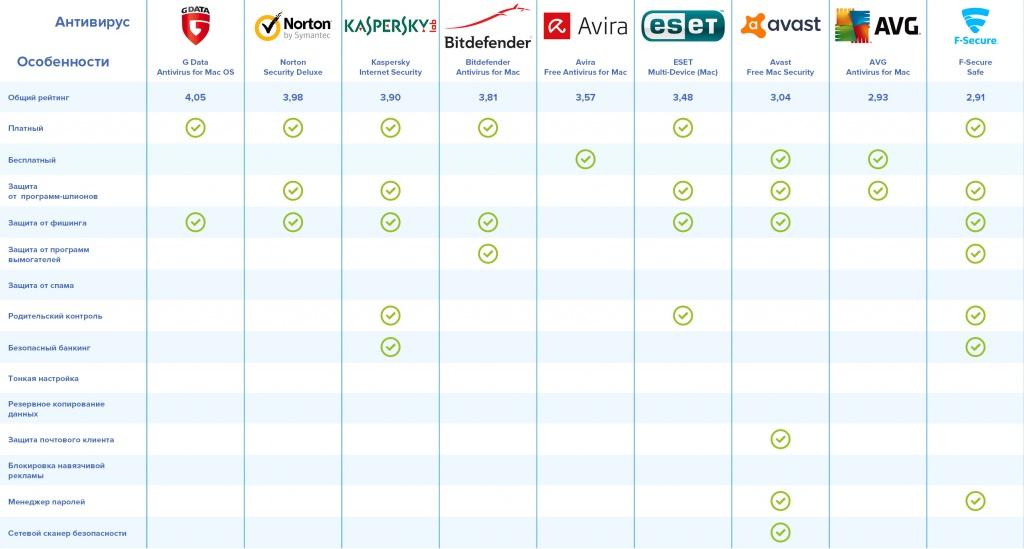 Рейтинг «антивирусников» для macOS