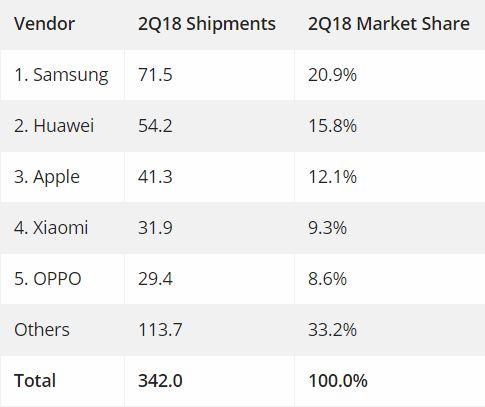 Чьи смартфоны хорошо продаются?