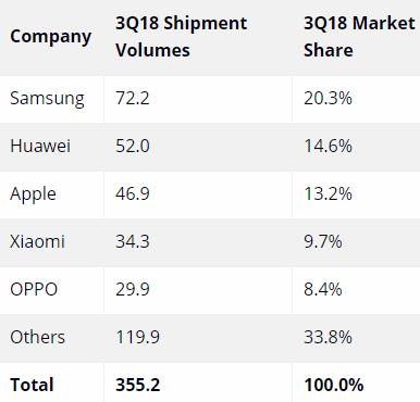 Рейтинг востребованных производителей смартфонов