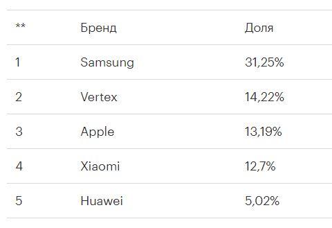 Какие смартфоны предпочитают в Москве?