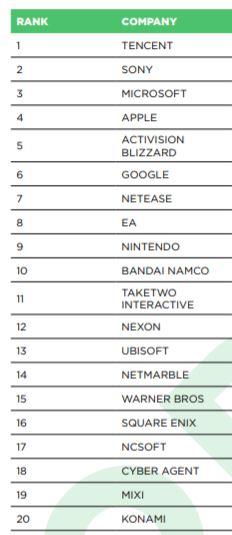 20 крупнейших игровых компаний мира