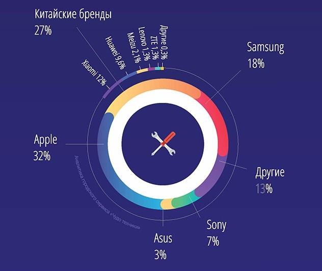 Какие смартфоны чаще попадают в ремонт?