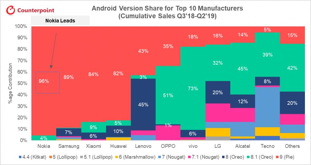Какие компании чаще обновляют Android на смартфонах?