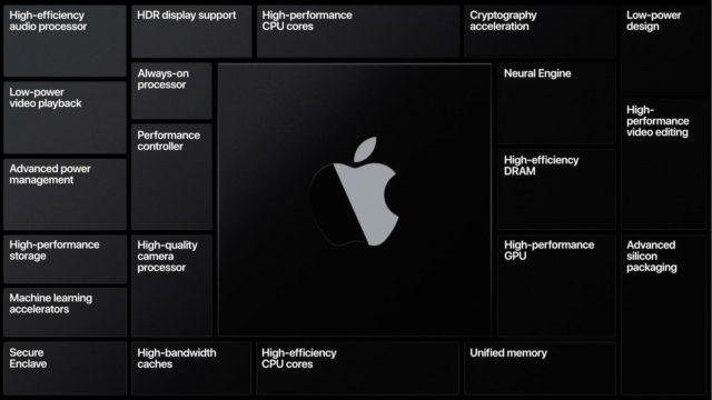 Apple Silicon: Mac переходит на собственные чипы #WWDC2020