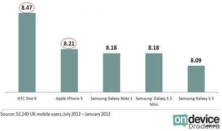 Пользователи в США недовольны iPhone 5