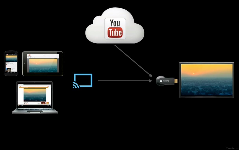 Chromecast — устройство от Google, позволяющее смотреть контент с компьютеров, смартфонов и планшетов на телевизорах с HDMI-входом