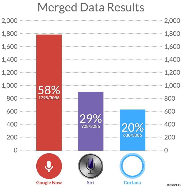 Результаты мобильных помощников Siri, Cortana и Google Now