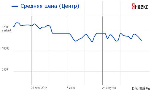 Цена на смартфон Galaxy S3 от Samsung