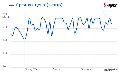 Цена на смартфон Nexus 4 от Google и LG