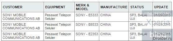 Новые устройства Sony в базе данных Postel