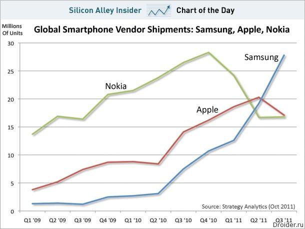 Показатели Samsung