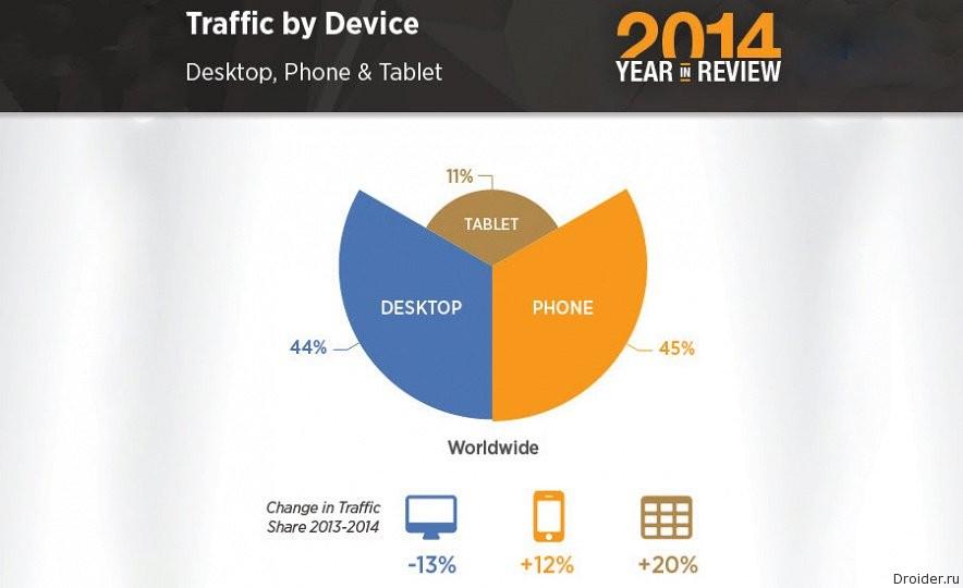 Мобильный трафик