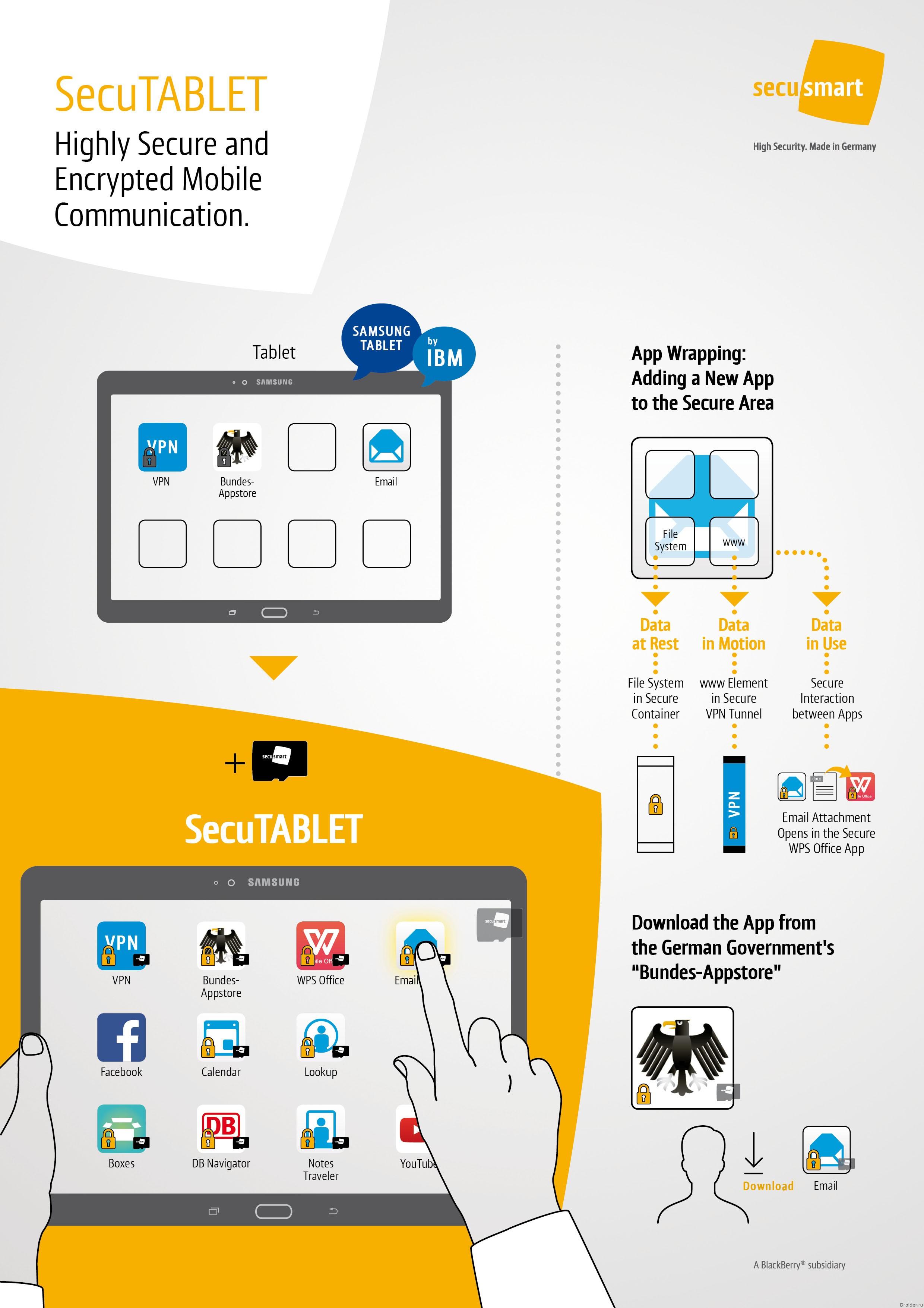 Инфографика по Secusmart