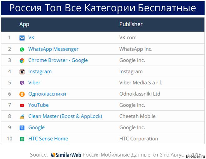 Топ бесплатных приложений в России