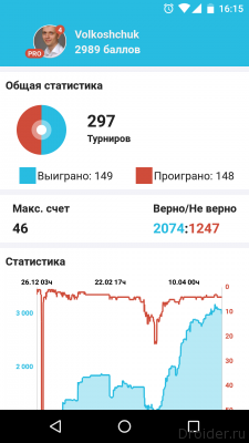 Скрин статистики