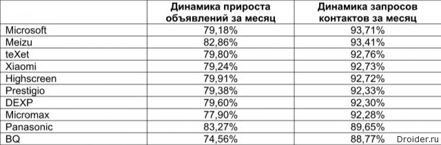Таблица Avito, июнь 2016